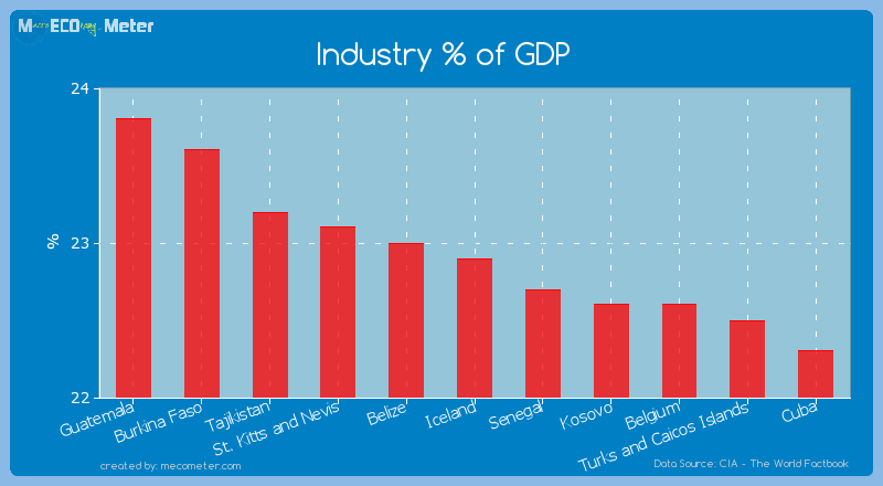 Industry % of GDP of Iceland
