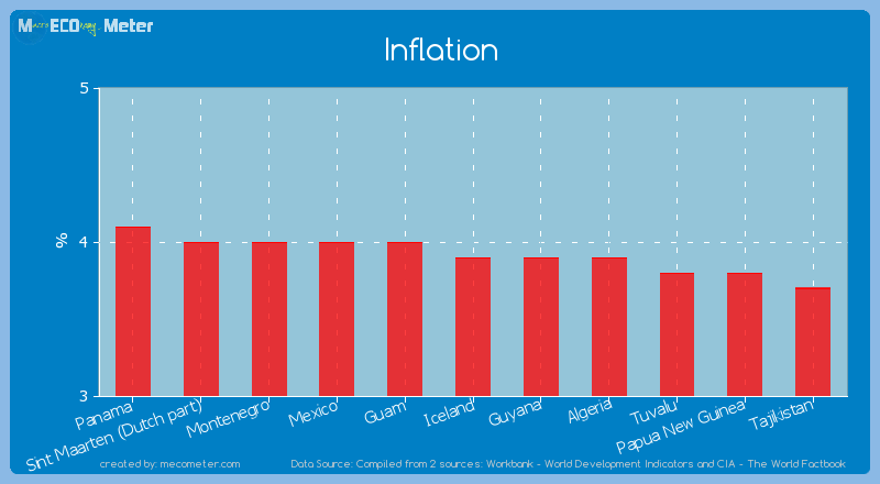 Inflation of Iceland