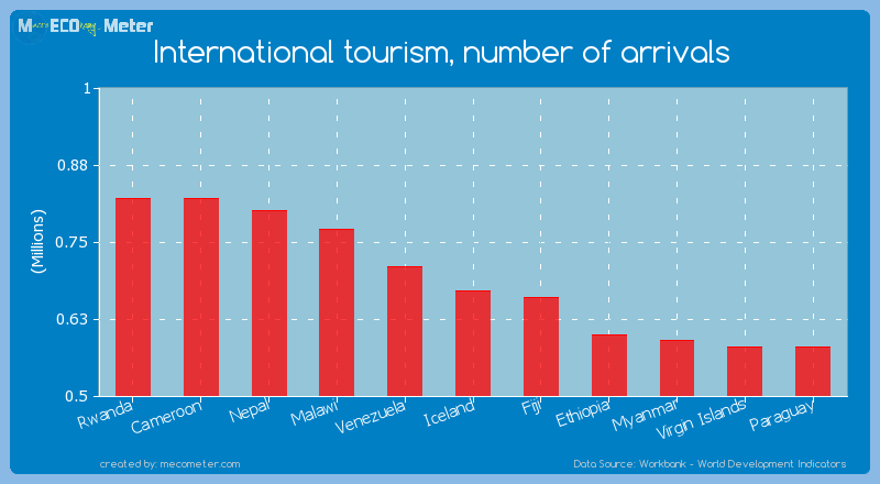 International tourism, number of arrivals of Iceland