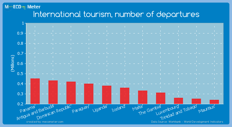 International tourism, number of departures of Iceland