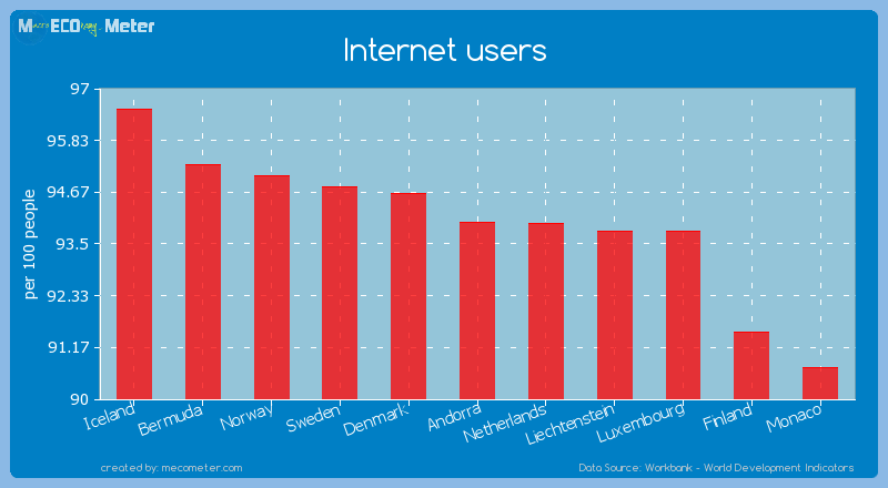 Internet users of Iceland