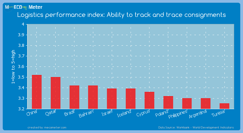 Logistics performance index: Ability to track and trace consignments of Iceland