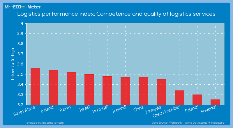 Logistics performance index: Competence and quality of logistics services of Iceland