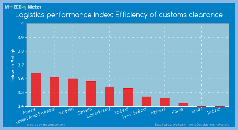 Logistics performance index: Efficiency of customs clearance of Iceland