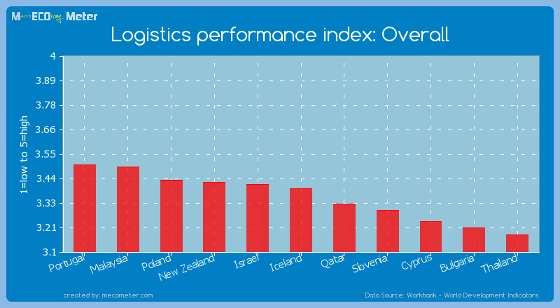Logistics performance index: Overall of Iceland