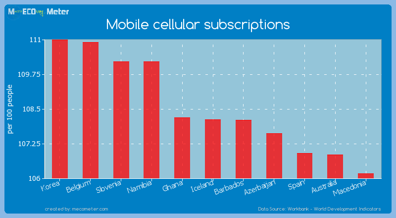 Mobile cellular subscriptions of Iceland