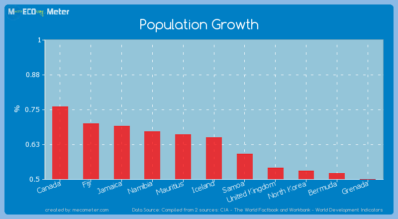 Population Growth of Iceland