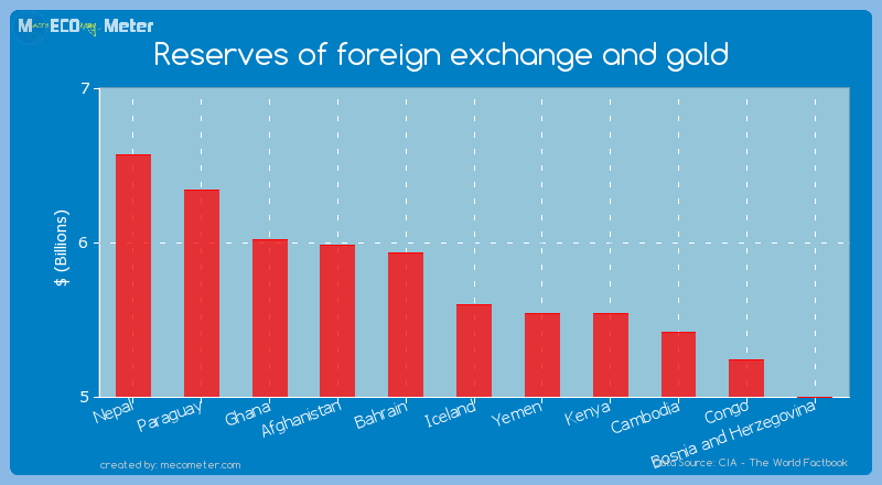 Reserves of foreign exchange and gold of Iceland