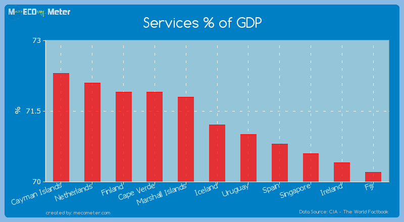Services % of GDP of Iceland