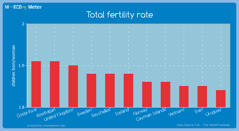 Total fertility rate of Iceland