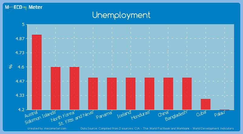 Unemployment of Iceland