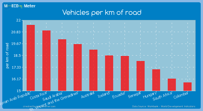 Vehicles per km of road of Iceland