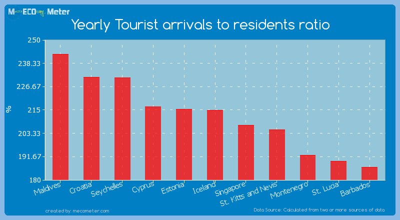 Yearly Tourist arrivals to residents ratio of Iceland
