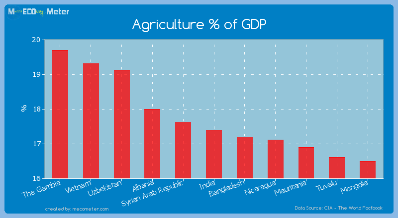 Agriculture % of GDP of India