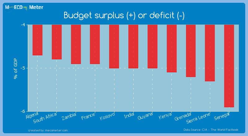 Budget surplus (+) or deficit (-) of India