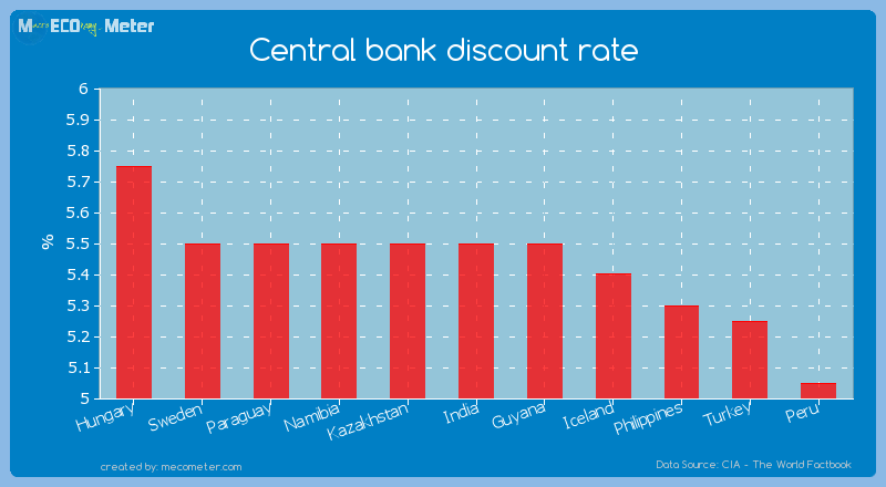 Central bank discount rate of India