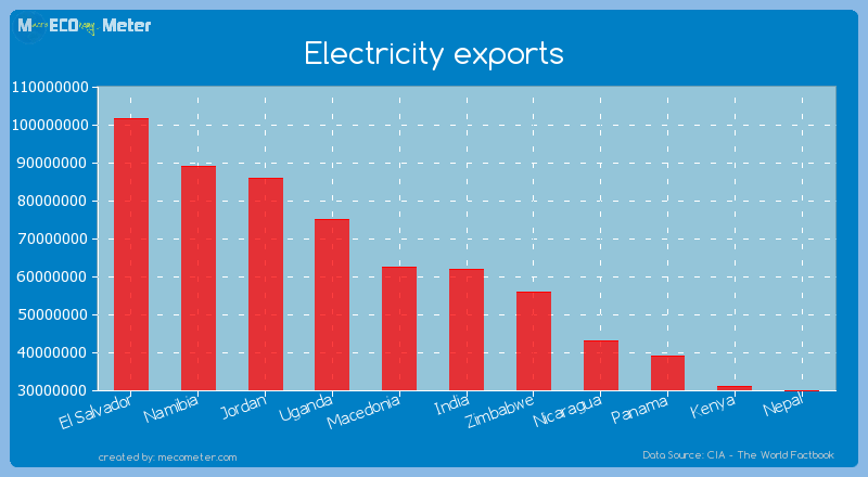 Electricity exports of India