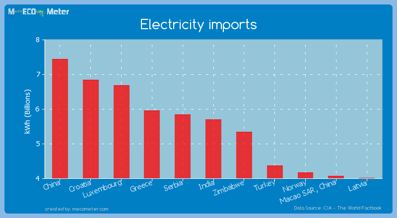 Electricity imports of India