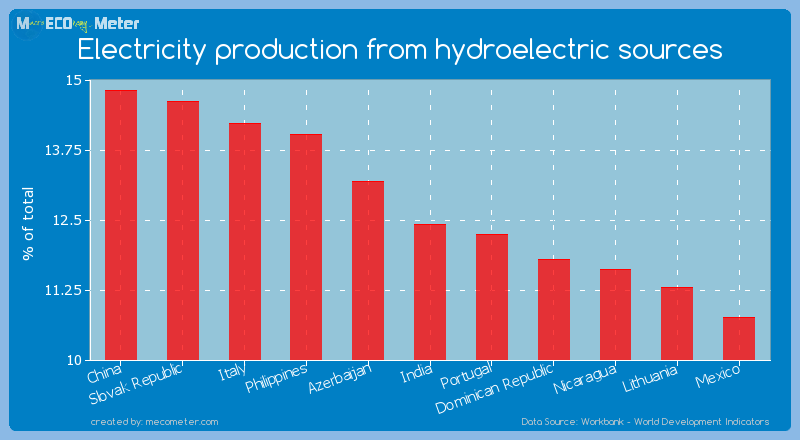 Electricity production from hydroelectric sources of India