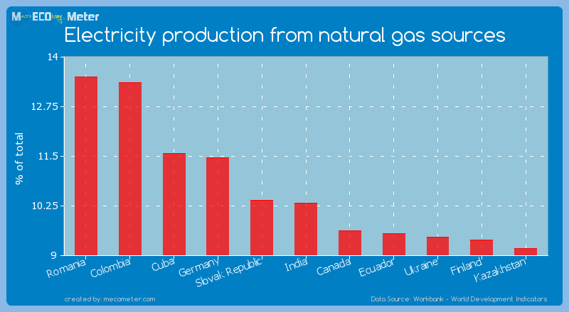 Electricity production from natural gas sources of India