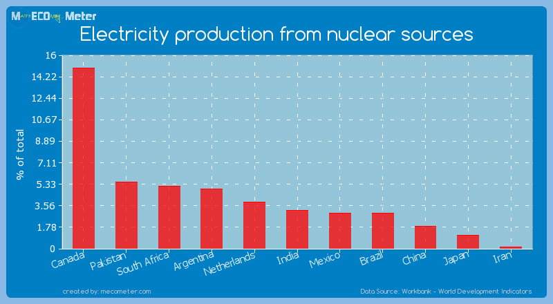 Electricity production from nuclear sources of India