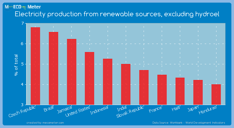 Electricity production from renewable sources, excluding hydroel of India