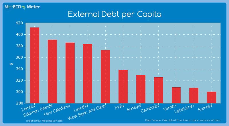 External Debt per Capita of India