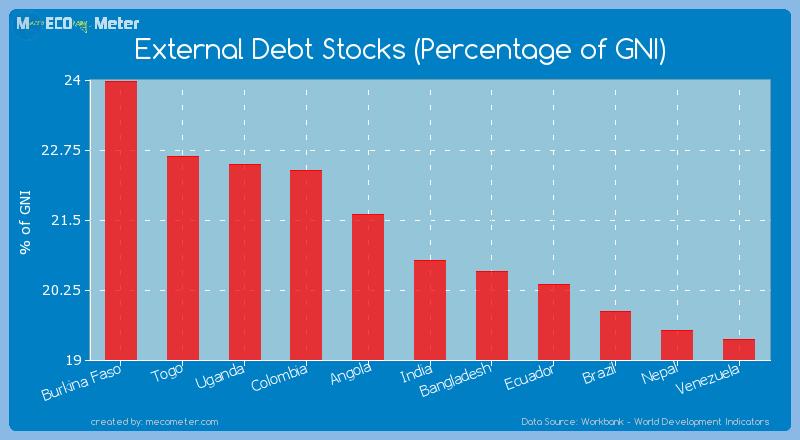 External Debt Stocks (Percentage of GNI) of India