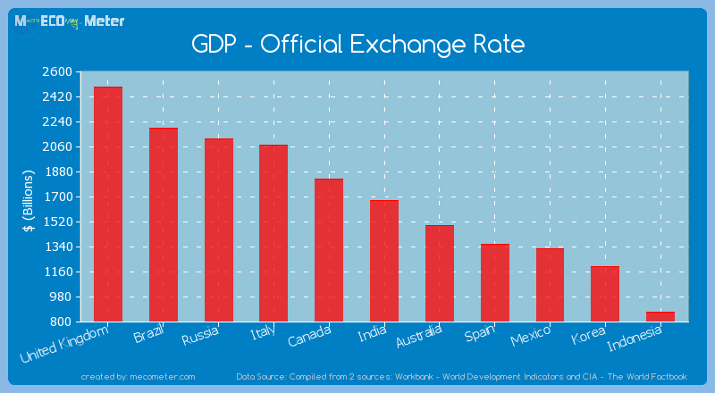 GDP - Official Exchange Rate - India