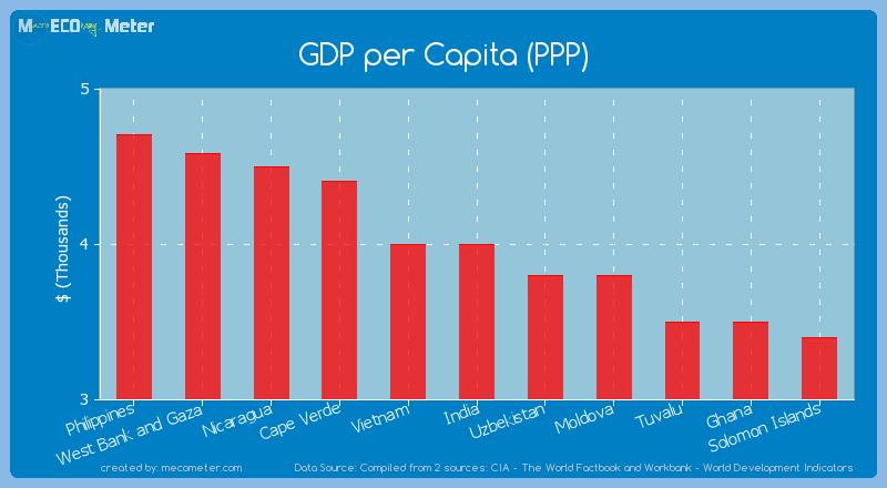 GDP per Capita (PPP) of India