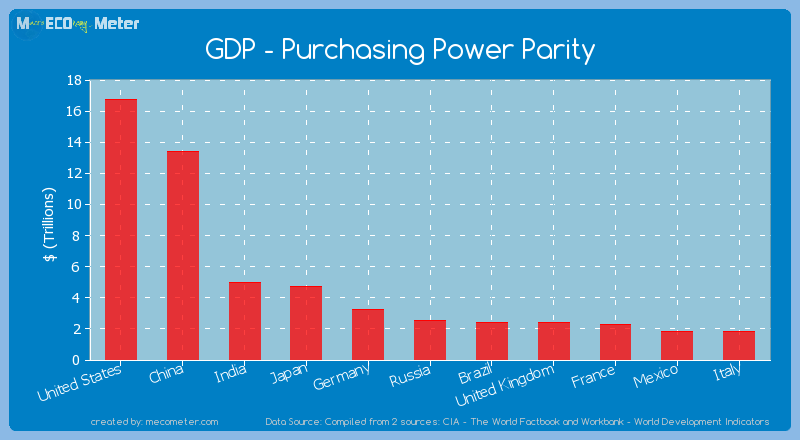GDP - Purchasing Power Parity of India