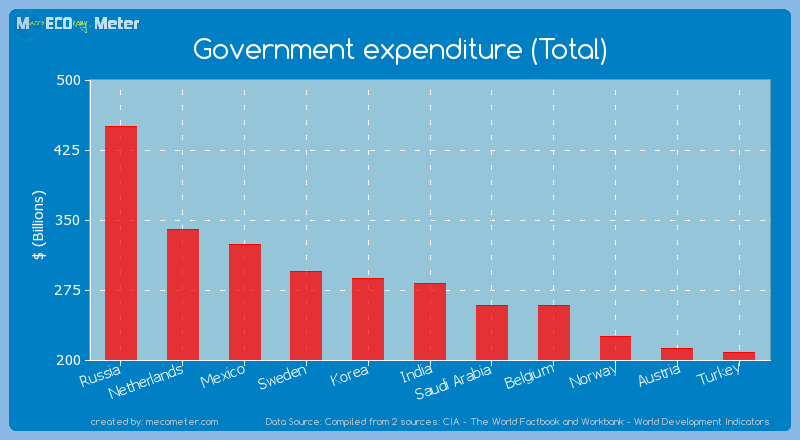 Government expenditure (Total) of India