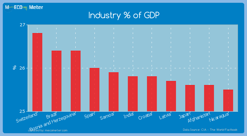 Industry % of GDP of India
