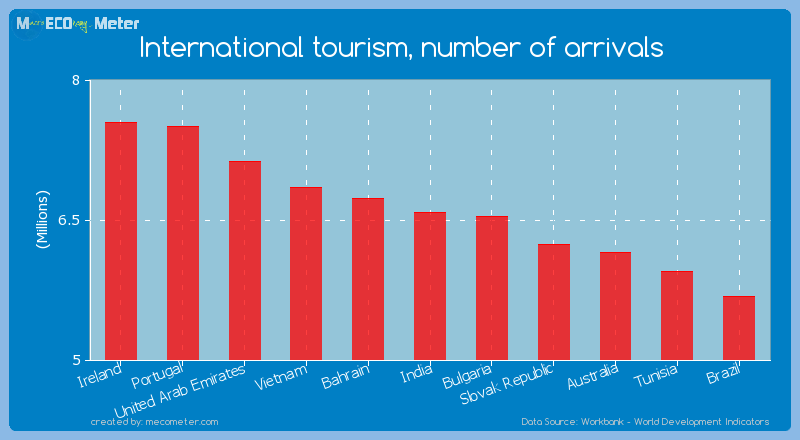 International tourism, number of arrivals of India