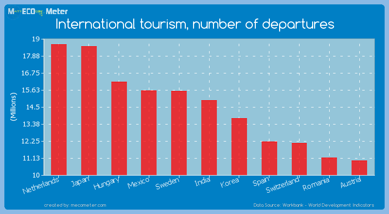 International tourism, number of departures of India