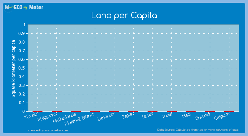 Land per Capita of India