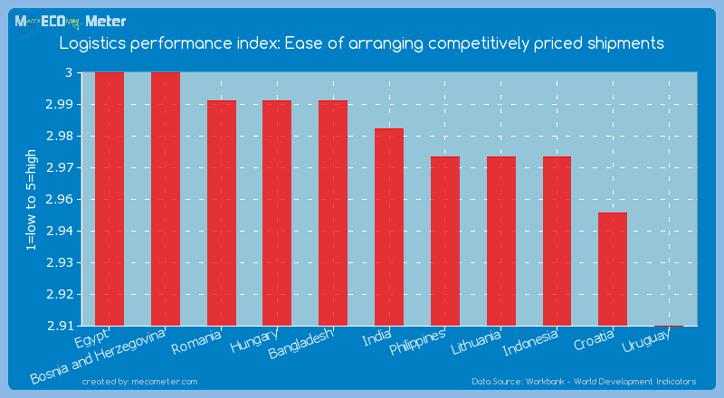 Logistics performance index: Ease of arranging competitively priced shipments of India