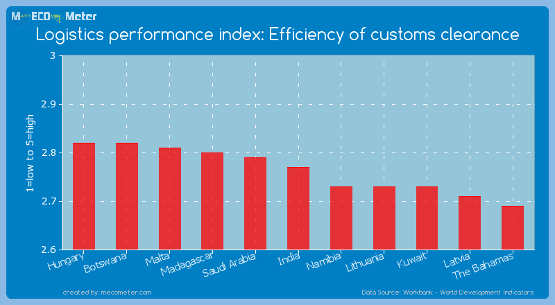 Logistics performance index: Efficiency of customs clearance of India