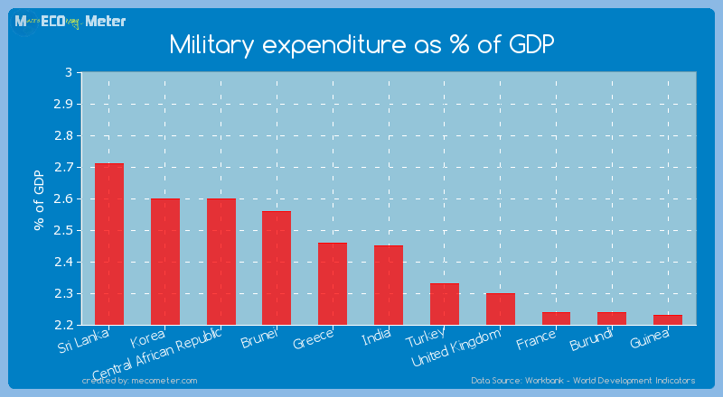 Military expenditure as % of GDP of India