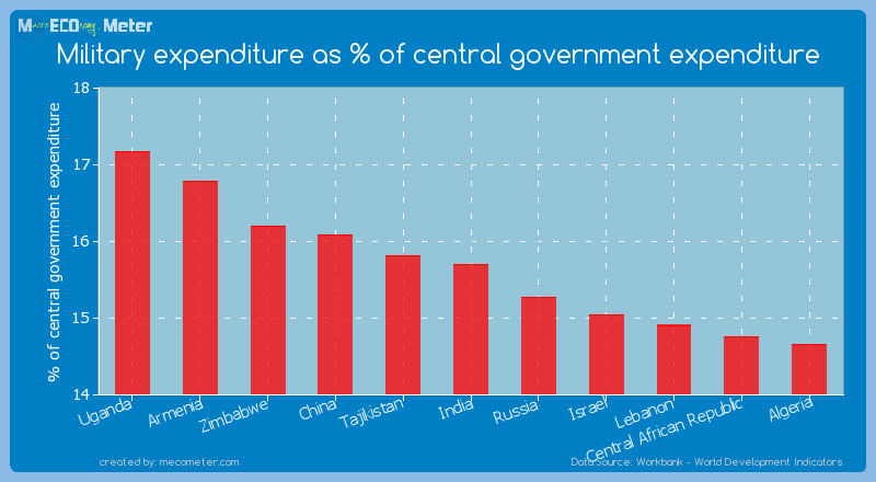 Military expenditure as % of central government expenditure of India