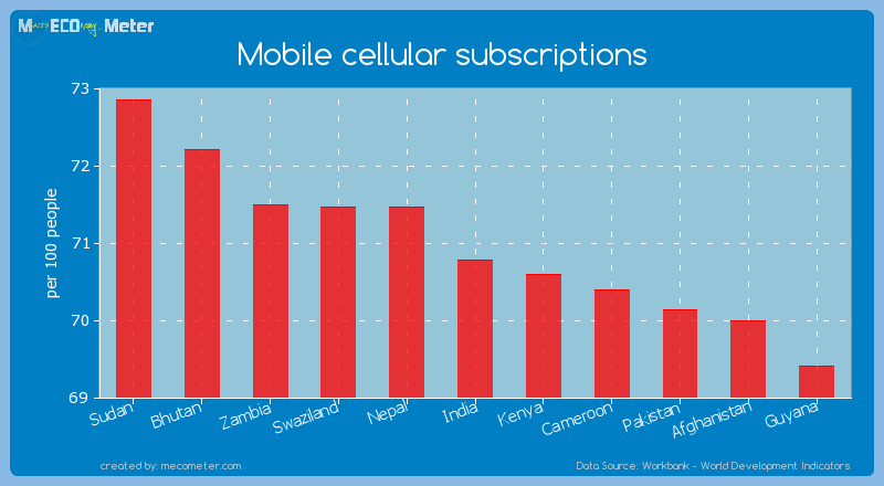 Mobile cellular subscriptions of India