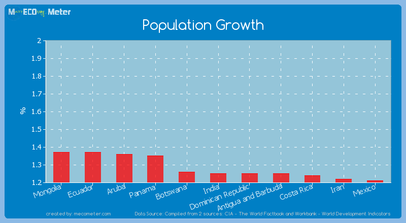 Population Growth of India