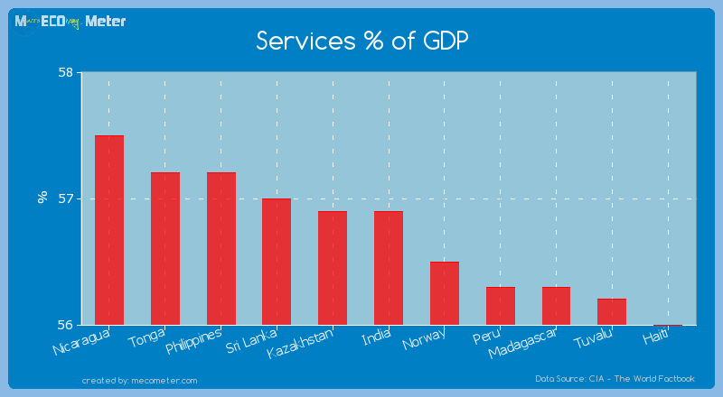 Services % of GDP of India