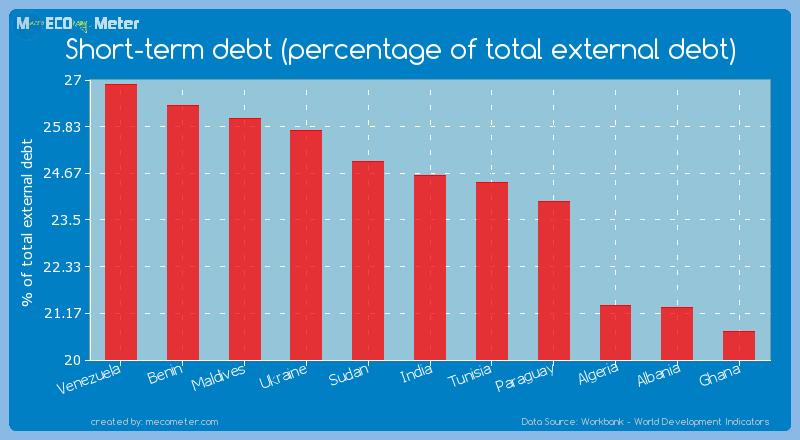 Short-term debt (percentage of total external debt) of India