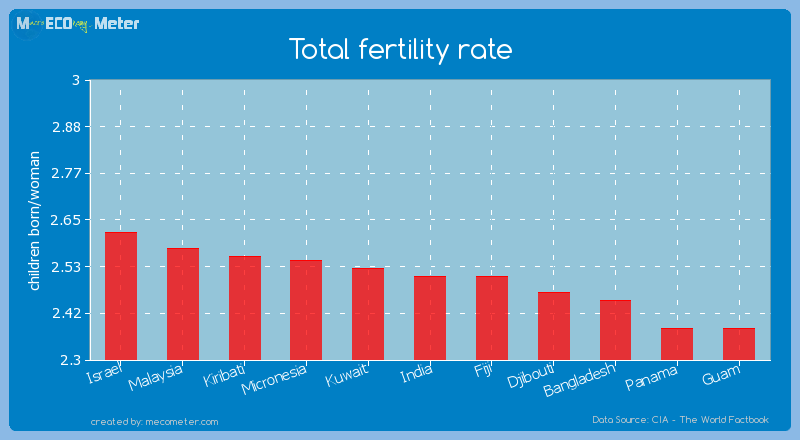 Total fertility rate of India