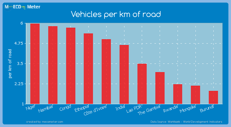 Vehicles per km of road of India
