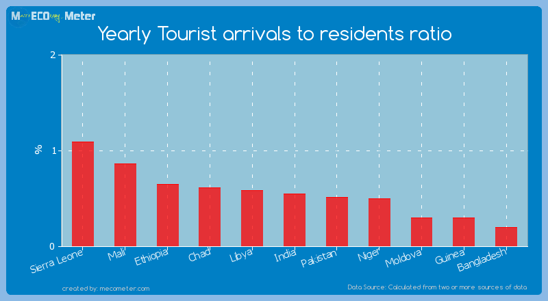 Yearly Tourist arrivals to residents ratio of India