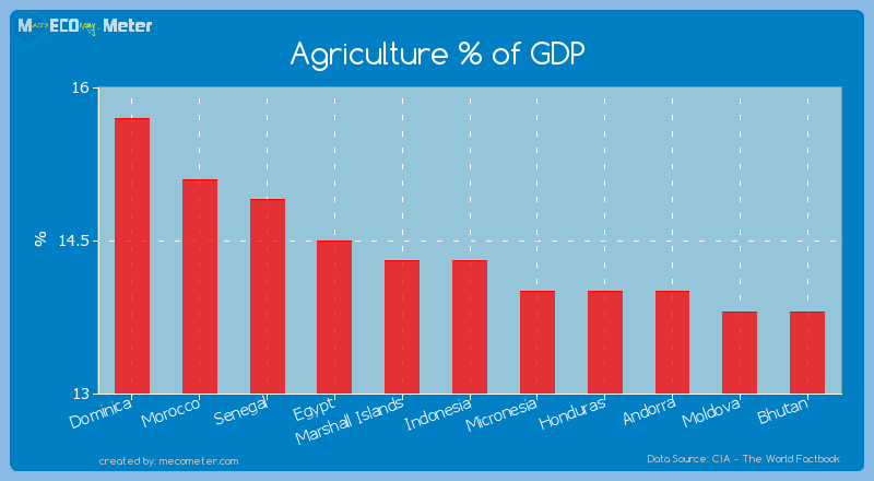 Agriculture % of GDP of Indonesia