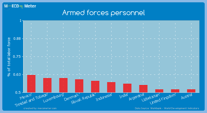 Armed forces personnel of Indonesia