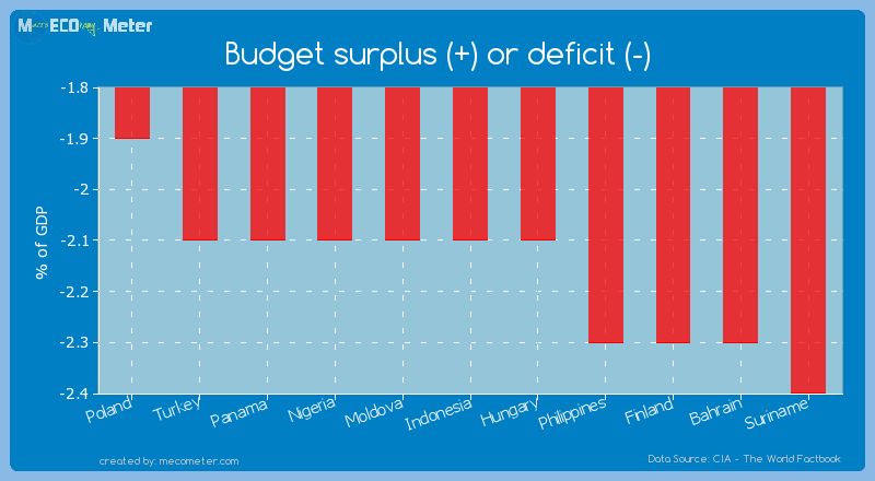 Budget surplus (+) or deficit (-) of Indonesia